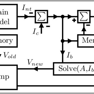(PDF) High-Speed 2x25kV Traction System Model and Solver