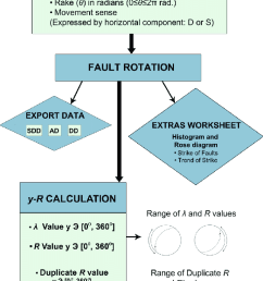 flow diagram showing the sequence of operations performed by the application circles indicate input data [ 720 x 1737 Pixel ]