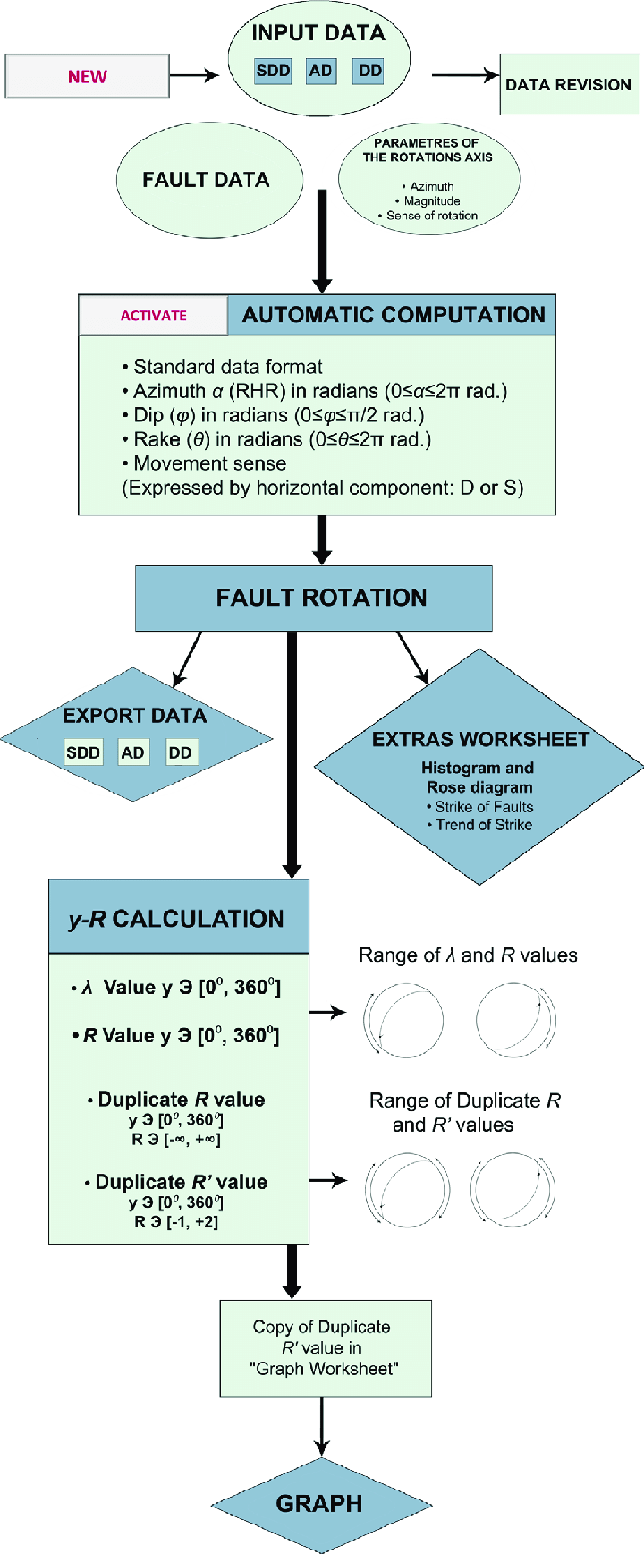hight resolution of flow diagram showing the sequence of operations performed by the application circles indicate input data