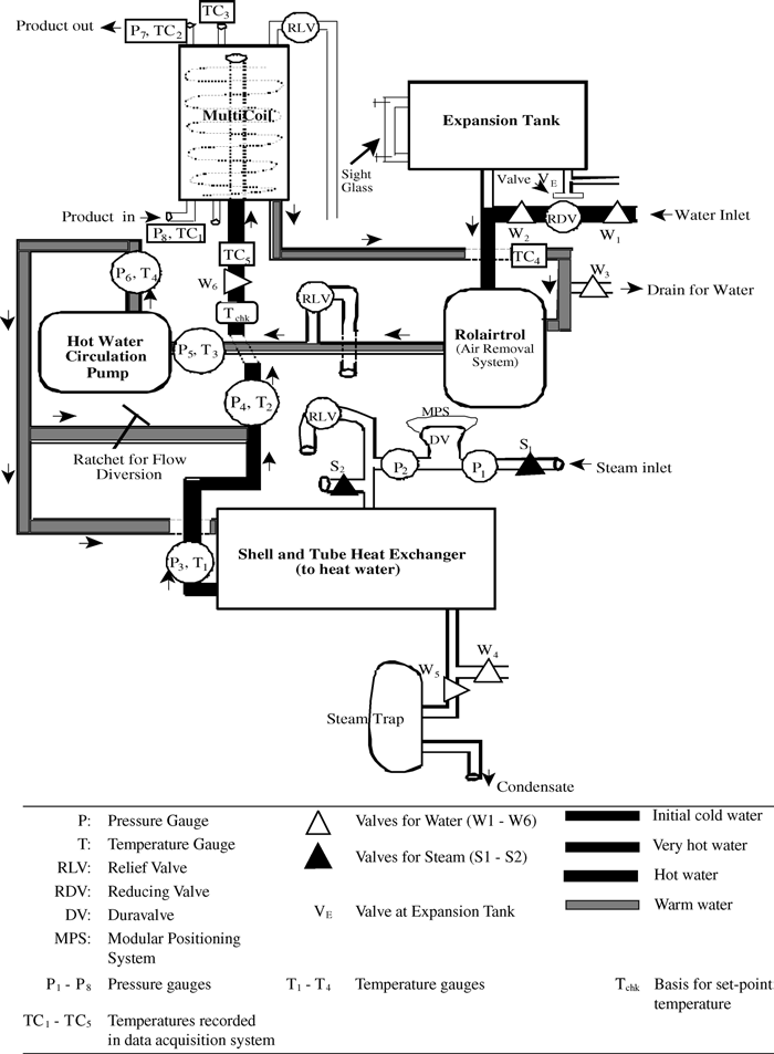 Schematic representation of the Multicoil heat exchanger
