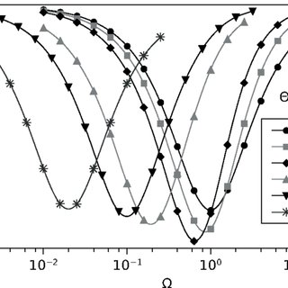 Comparison of the natural frequency calculated by