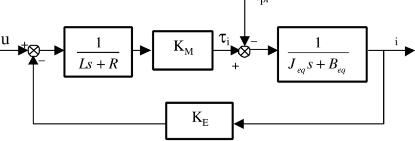 Block diagram of the dynamic model of the i-th joint of