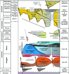 tectono chrono stratigraphic chart for the alpine carpathian download scientific diagram [ 850 x 963 Pixel ]