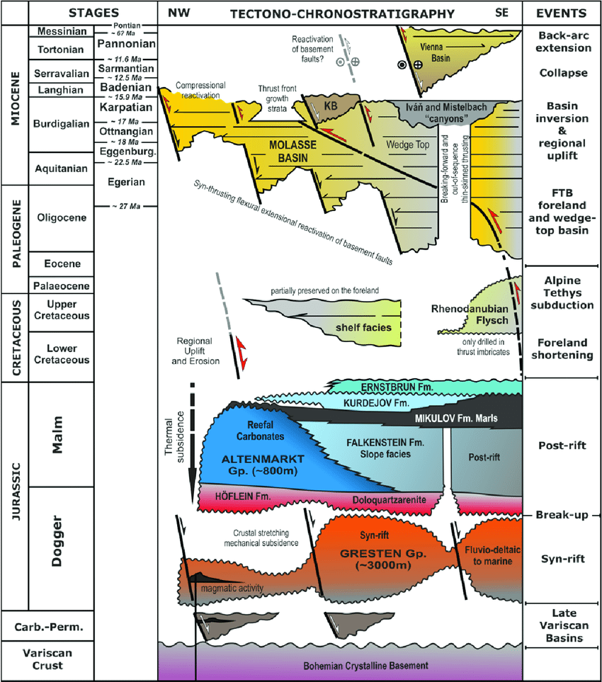 medium resolution of tectono chrono stratigraphic chart for the alpine carpathian download scientific diagram