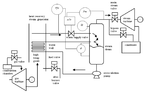 Feedwater and main steam systems simplified diagram. F f w