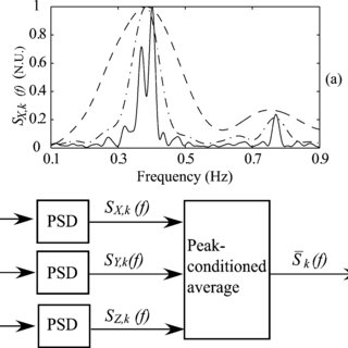 (PDF) A Robust Method for ECG-Based Estimation of the