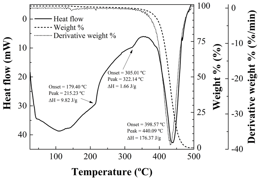 Fig. 9. TG/DSC thermal analysis of refined palm oil