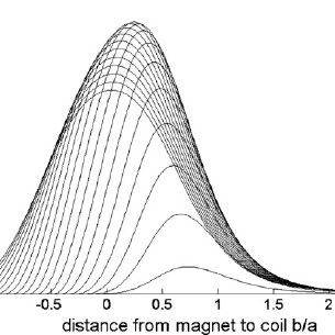 Scheme of a single magnet vertically oscillating in the
