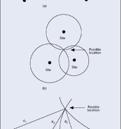 1 position determination methods a angle of arrival aoa b [ 850 x 1454 Pixel ]