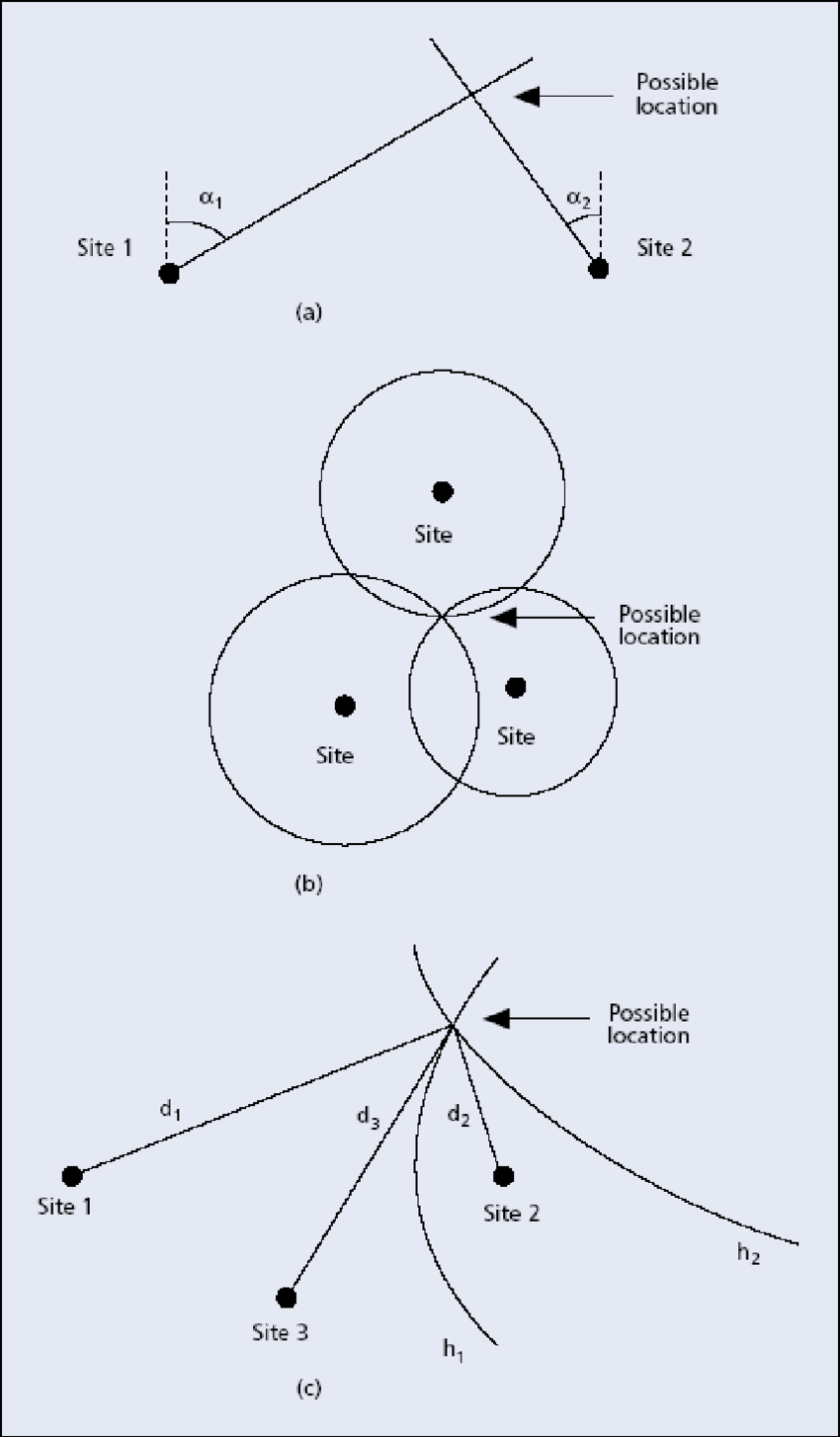 medium resolution of 1 position determination methods a angle of arrival aoa b