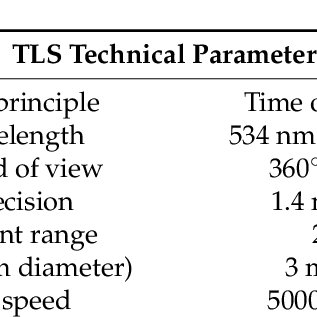 (PDF) Mobile LiDAR System: New Possibilities for the