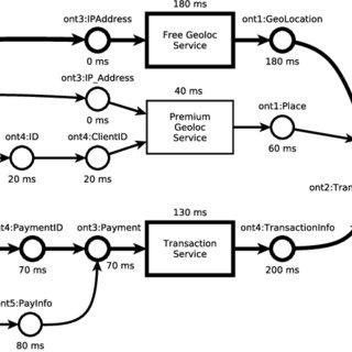 (PDF) Hybrid Optimization Algorithm for Large-Scale QoS