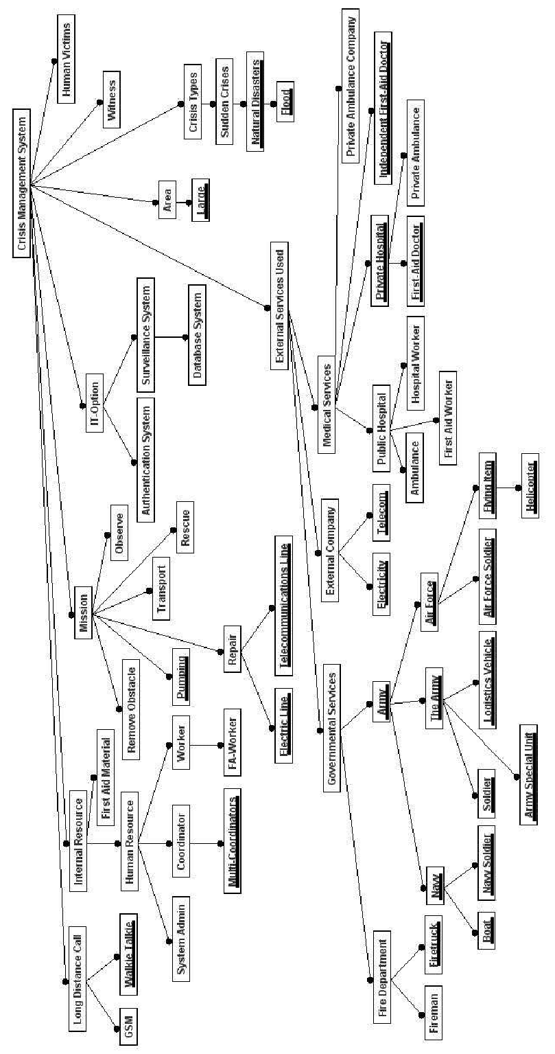 medium resolution of configuration model for a flood crisis management system