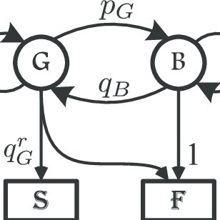 Two-state Markov chain model for link packet erasures with
