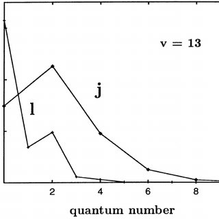 Quantum probability distribution of the R ( R = R 1 ; R 2