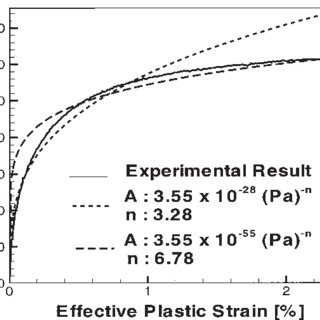 Effective stress vs. effective plastic strain curve and