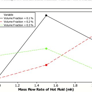 Scatterplot of overall heat transfer coefficient vs mass
