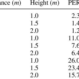(PDF) An implantable bioimpedance monitor using 2.45 GHz
