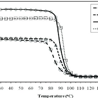 Stress-strain curves of woven fabric composites with