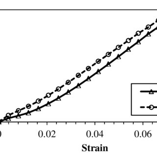 Geometry of test specimen and feed rate according to ASTM