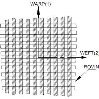(PDF) Vibrations and fatigue vibration interactions of