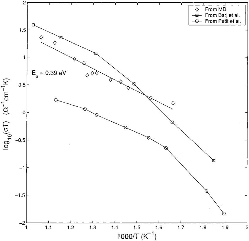 Variation of conductivity calculated from expression 4