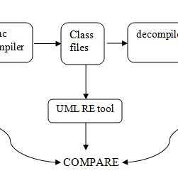 (PDF) REVERSE ENGINEERING: AN ESSENCE FOR SOFTWARE RE