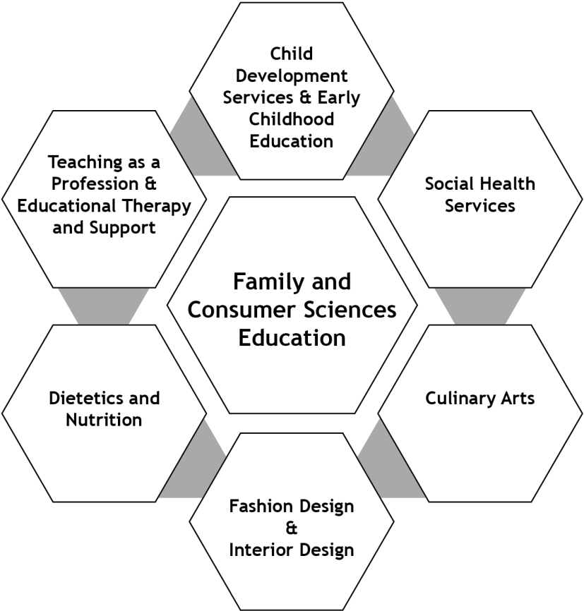 Programs of Study for Family and Consumer Sciences