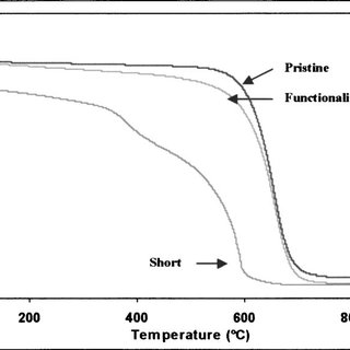 (a) Schematic representation for the vacuum filtration