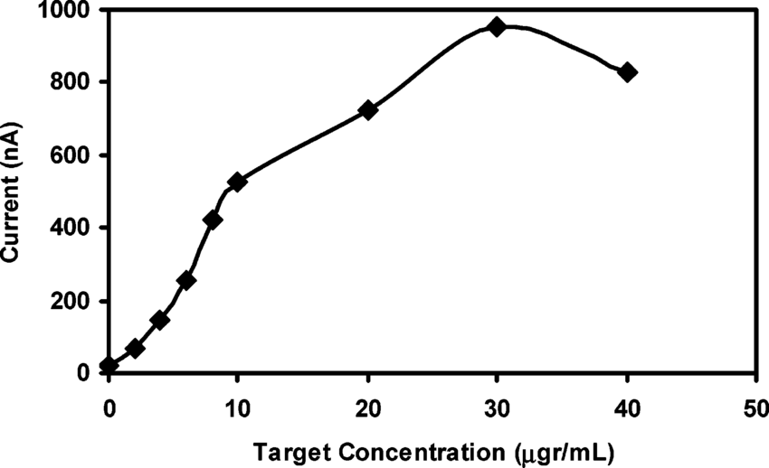 Changes of guanine oxidation signal obtained by using