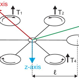 (PDF) Automatic Tuning of Hexacopter Attitude Control