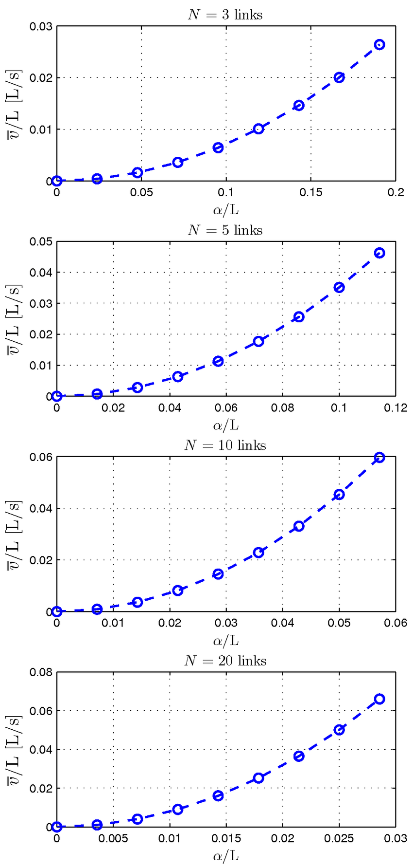 medium resolution of the forward velocity of the snake robot for different values of the number of