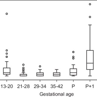 (PDF) Hepcidin levels are low during pregnancy and