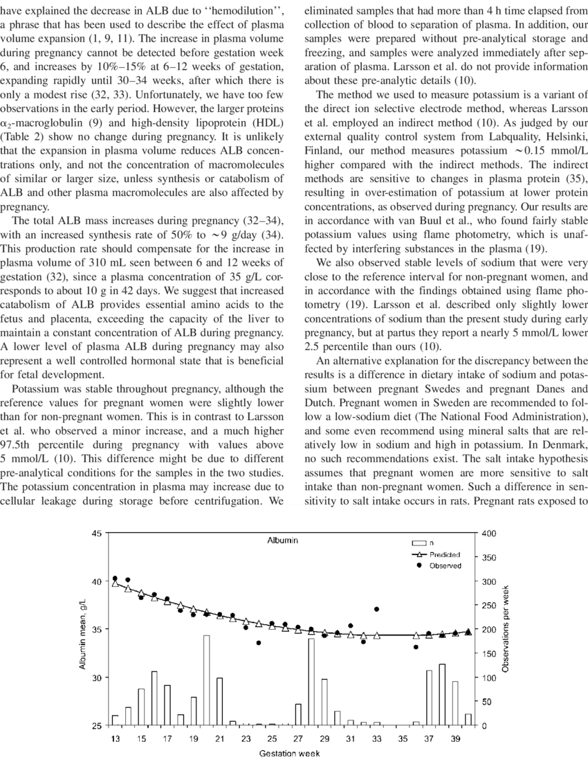 hight resolution of observed and predicted mean albumin levels during pregnancy estimated equation triangle albumins48