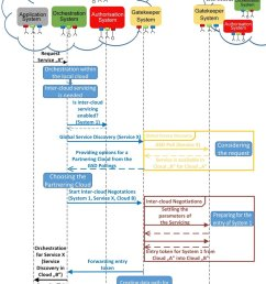 an example inter cloud servicing sequence diagram  [ 850 x 1261 Pixel ]