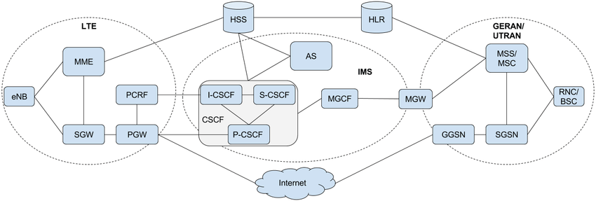 3g network architecture diagram 220 volt wiring core serving voice over lte including 2g 4g and ims