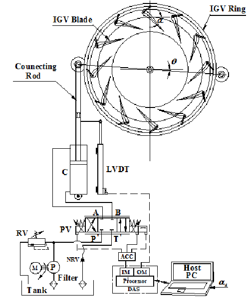 Schematic diagram of the Francis turbine IGV system along
