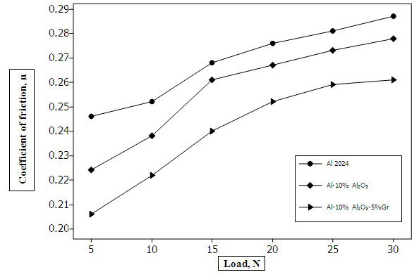 Variation of Coefficient of friction against load