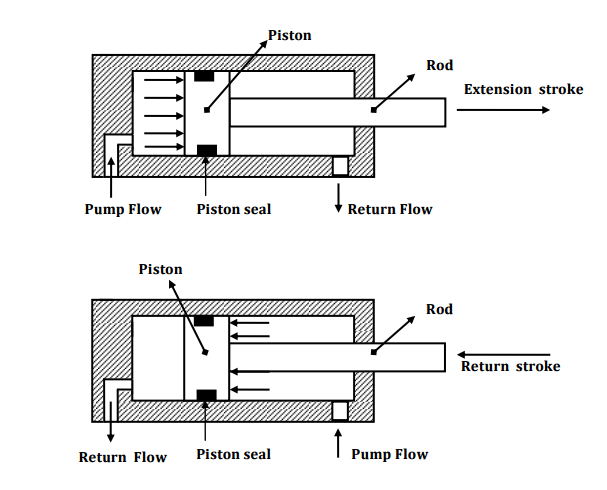 Working of double acting cylinder with piston on one side