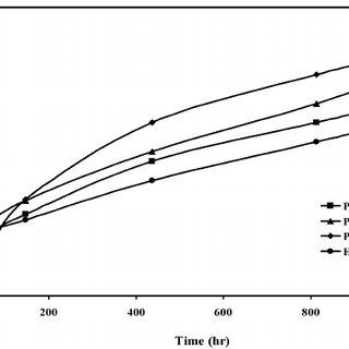 (PDF) High Temperature Oxidation Behavior of P91, P92 and