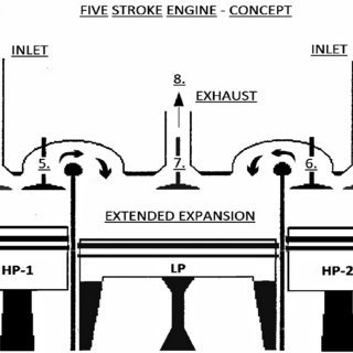 (PDF) Five Stroke Internal Combustion Engine