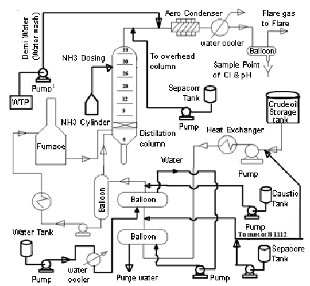 Chemical dosing in crude oil refining process 2.3