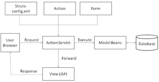 mvc struts architecture diagram 1972 chevelle dash wiring for the application following events happen when download scientific