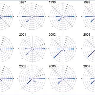 Evolución anual de la concentración de CO2 del aire
