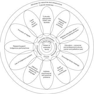 (PDF) The Living Model: An Australian Model for Aboriginal
