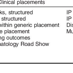 (PDF) Rheumatology education for undergraduate nursing