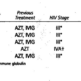 -Laboratory Values for 5 Patients With HPV-Related
