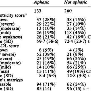 (PDF) Aphasia after stroke: Natural history and associated