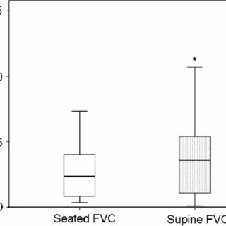 (PDF) Use of respiratory function tests to predict