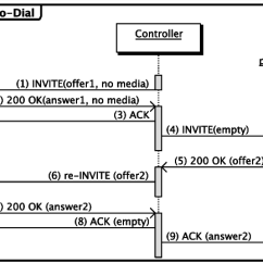 Sip Call Flow Diagram Wiring For Alternator On Tractor Click To Dial Revised Iv Download Scientific
